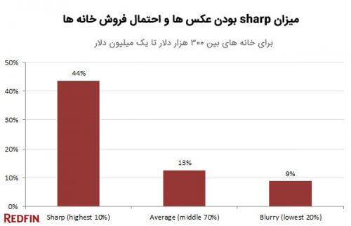 نرخ sharp بودن عکسها در فروش خانه